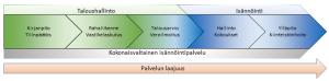 KuusPlussa Oy:n isännöintipalvelut
